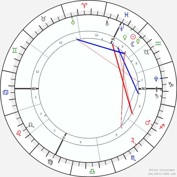 partial eclipse Feb 2018